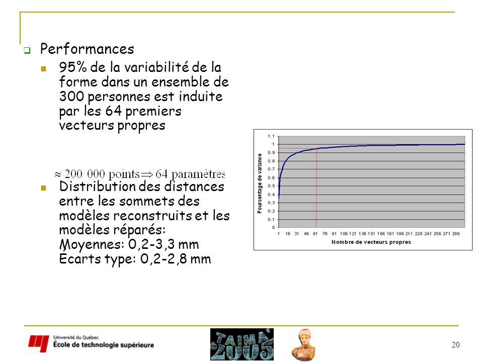20 Performances 95% de la variabilité de la forme dans un ensemble de 300 personnes est induite par les 64 premiers vecteurs propres Distribution des distances entre les sommets des modèles reconstruits et les modèles réparés: Moyennes: 0,2-3,3 mm Écarts type: 0,2-2,8 mm