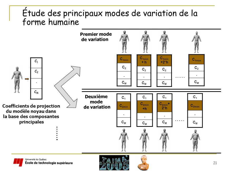 21 Étude des principaux modes de variation de la forme humaine C1C1 C2C2. CMCM C 1min C2C2. CMCM C 1min + h C2C2. CMCM Premier mode de variation Deuxi