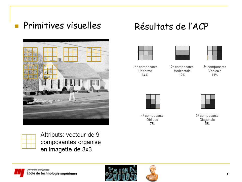 8 Primitives visuelles Résultats de lACP 1 ère composante Uniforme 64% 2 e composante Horizontale 12% 3 e composante Verticale 11% 4 e composante Oblique 7% 5 e composante Diagonale 5% Attributs: vecteur de 9 composantes organisé en imagette de 3x3