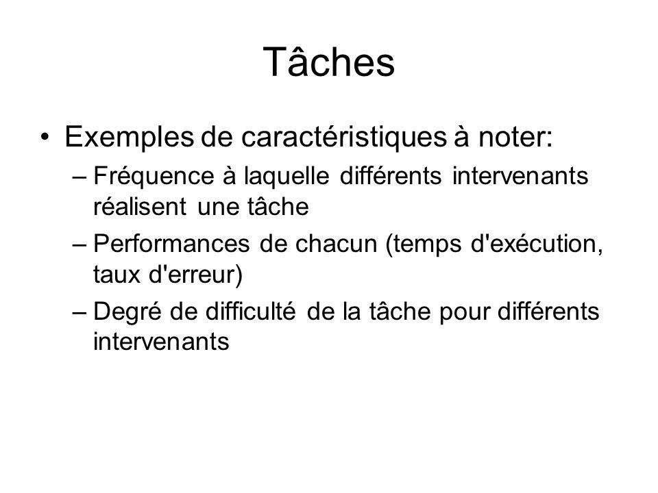 Tâches Exemples de caractéristiques à noter: –Fréquence à laquelle différents intervenants réalisent une tâche –Performances de chacun (temps d'exécut
