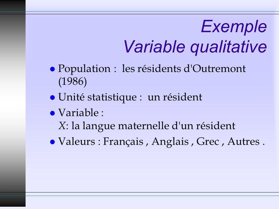 Exemple Variable qualitative l Population : les résidents d Outremont (1986) l Unité statistique : un résident l Variable : X : la langue maternelle d un résident l Valeurs : Français, Anglais, Grec, Autres.