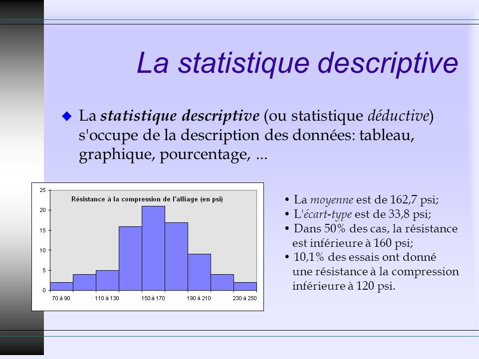 La statistique inductive u La statistique inductive (ou inférence statistique) s occupe de tirer des conclusions générales à partir d expériences et de faire des prévisions.