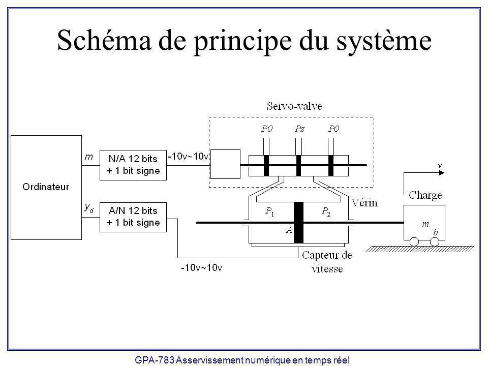 GPA-783 Asservissement numérique en temps réel Schéma de principe du système