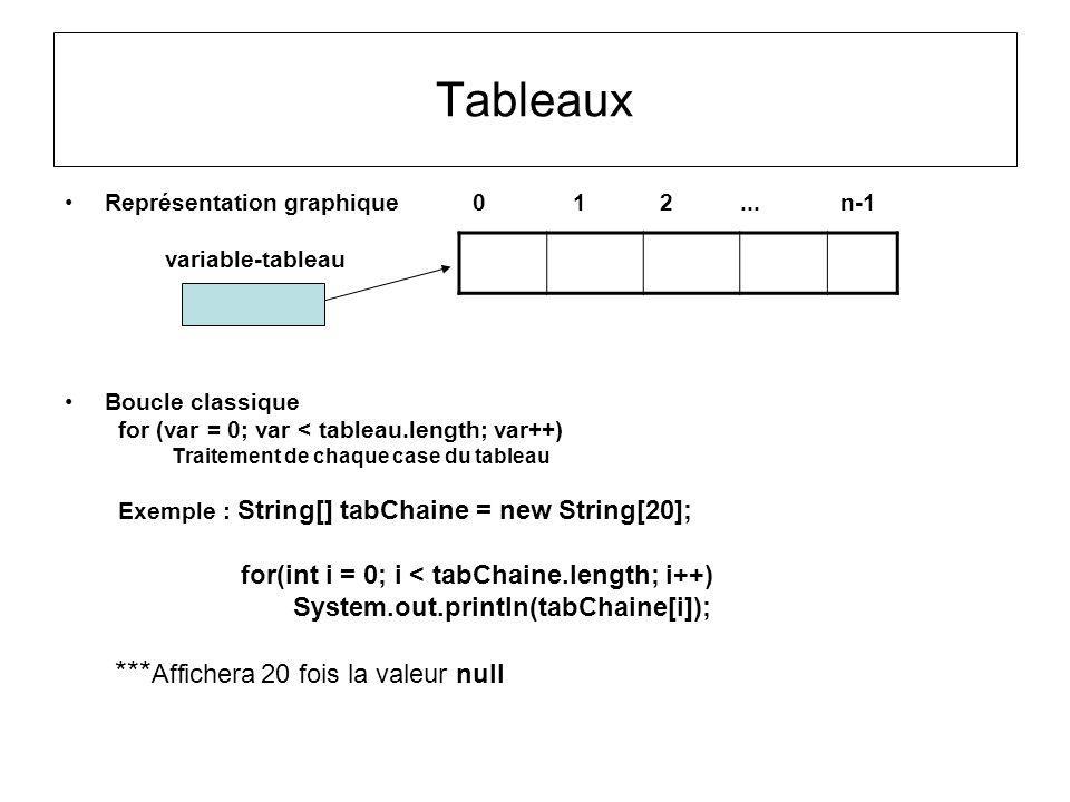 Tableaux Représentation graphique 0 1 2... n-1 variable-tableau Boucle classique for (var = 0; var < tableau.length; var++) Traitement de chaque case