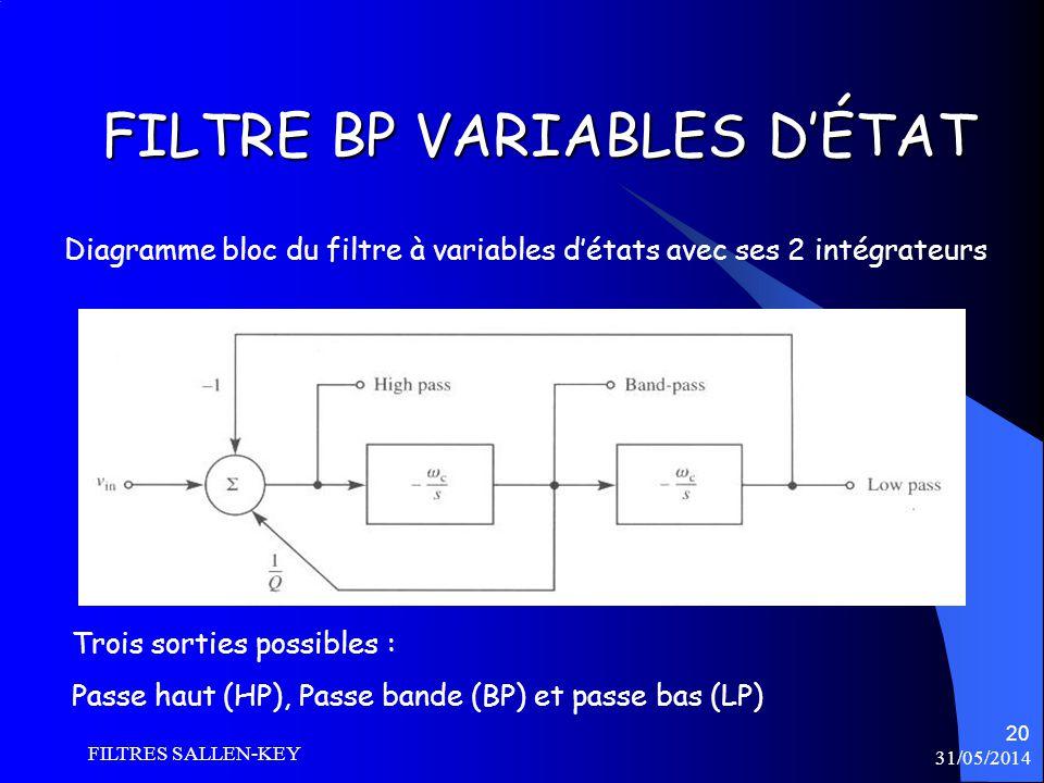 31/05/2014 FILTRES SALLEN-KEY 20 FILTRE BP VARIABLES DÉTAT Diagramme bloc du filtre à variables détats avec ses 2 intégrateurs Trois sorties possibles : Passe haut (HP), Passe bande (BP) et passe bas (LP)