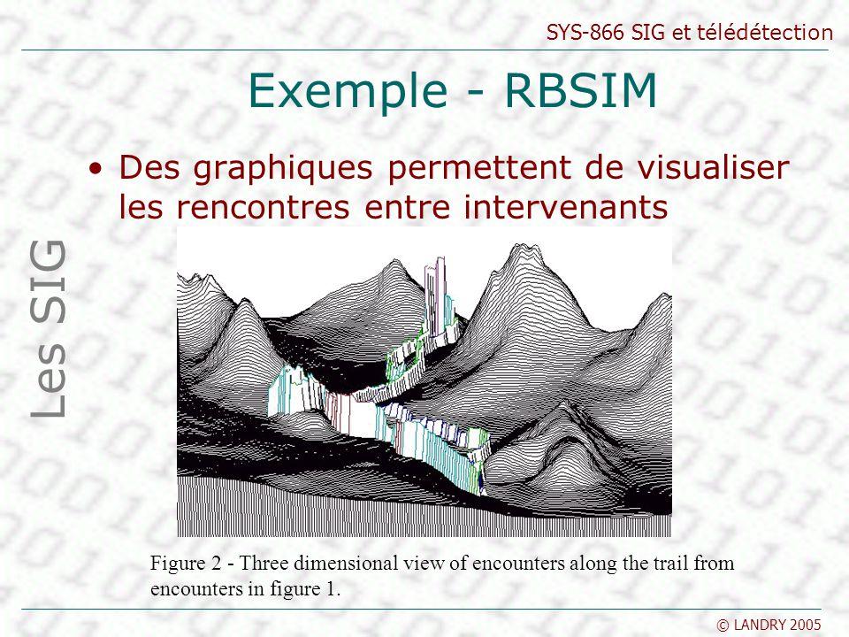 SYS-866 SIG et télédétection © LANDRY 2005 Exemple - RBSIM Des graphiques permettent de visualiser les rencontres entre intervenants Les SIG Figure 2