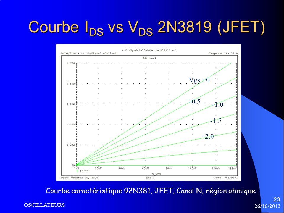 Vgs = 0 -0.5 -1.5 -2.0 26/10/2013 OSCILLATEURS 23 Courbe I DS vs V DS 2N3819 (JFET) Courbe caractéristique 92N381, JFET, Canal N, région ohmique Vgs =