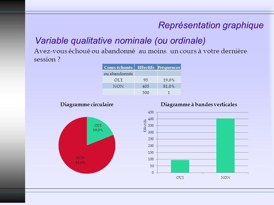 Représentation graphique Variable qualitative nominale (ou ordinale) Cours échouésEffectifsFréquences ou abandonnés OUI9519,0% NON40581,0% 5001 Avez-v