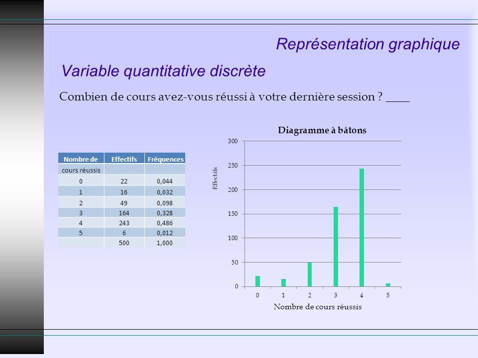 Représentation graphique Variable quantitative discrète Combien de cours avez-vous réussi à votre dernière session ? ____ Effectifs Nombre deEffectifs