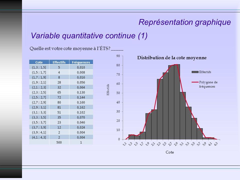 Représentation graphique Variable quantitative continue (1) Quelle est votre cote moyenne à lÉTS? _____ Effectifs Cote EffectifsFréquences (1,3 ; 1,5]
