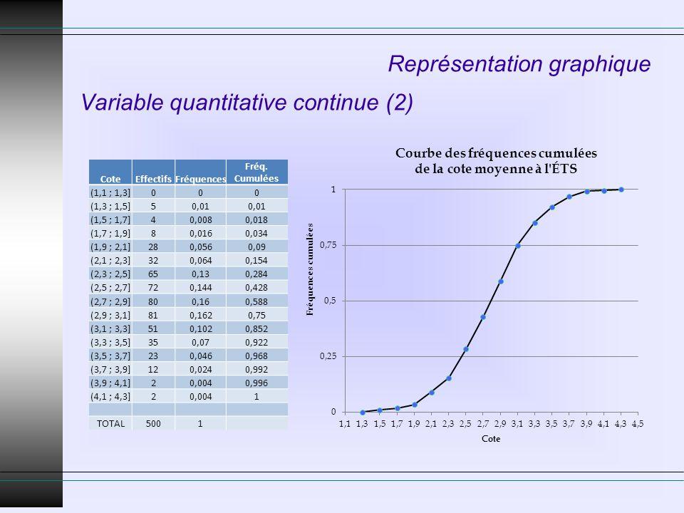 Représentation graphique Variable quantitative continue (2) CoteEffectifsFréquences Fréq. Cumulées (1,1 ; 1,3]000 (1,3 ; 1,5]50,01 (1,5 ; 1,7]40,0080,