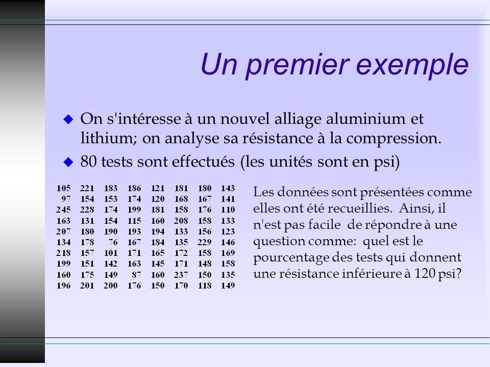 Un premier exemple u On s'intéresse à un nouvel alliage aluminium et lithium; on analyse sa résistance à la compression. u 80 tests sont effectués (le