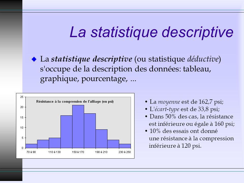 La statistique descriptive u La statistique descriptive (ou statistique déductive ) s'occupe de la description des données: tableau, graphique, pource