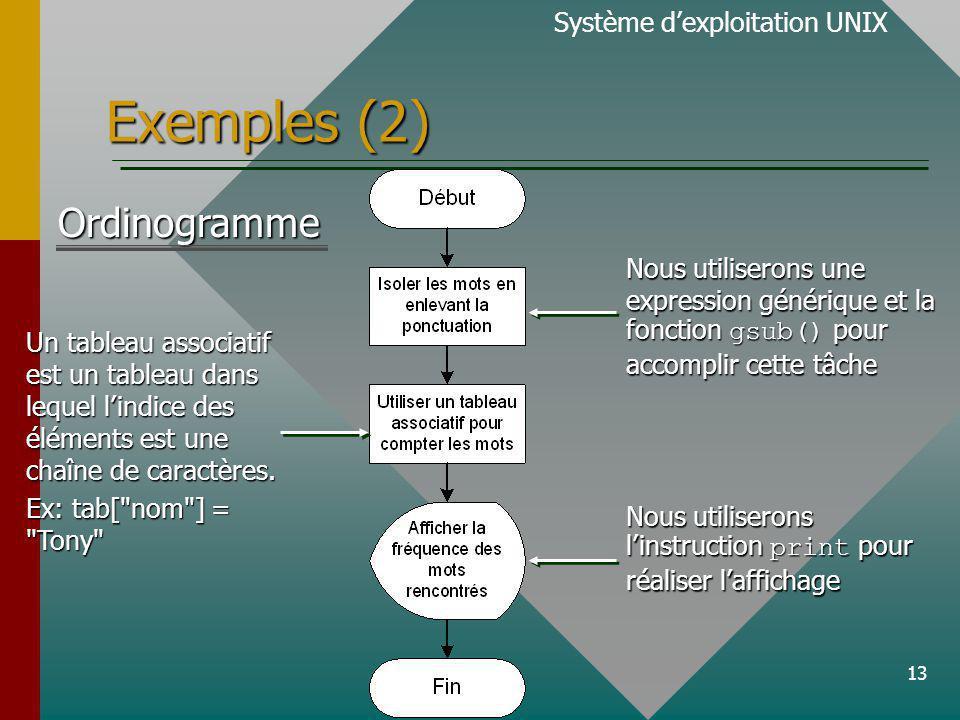 13 Exemples (2) Système dexploitation UNIXOrdinogramme Un tableau associatif est un tableau dans lequel lindice des éléments est une chaîne de caractères.