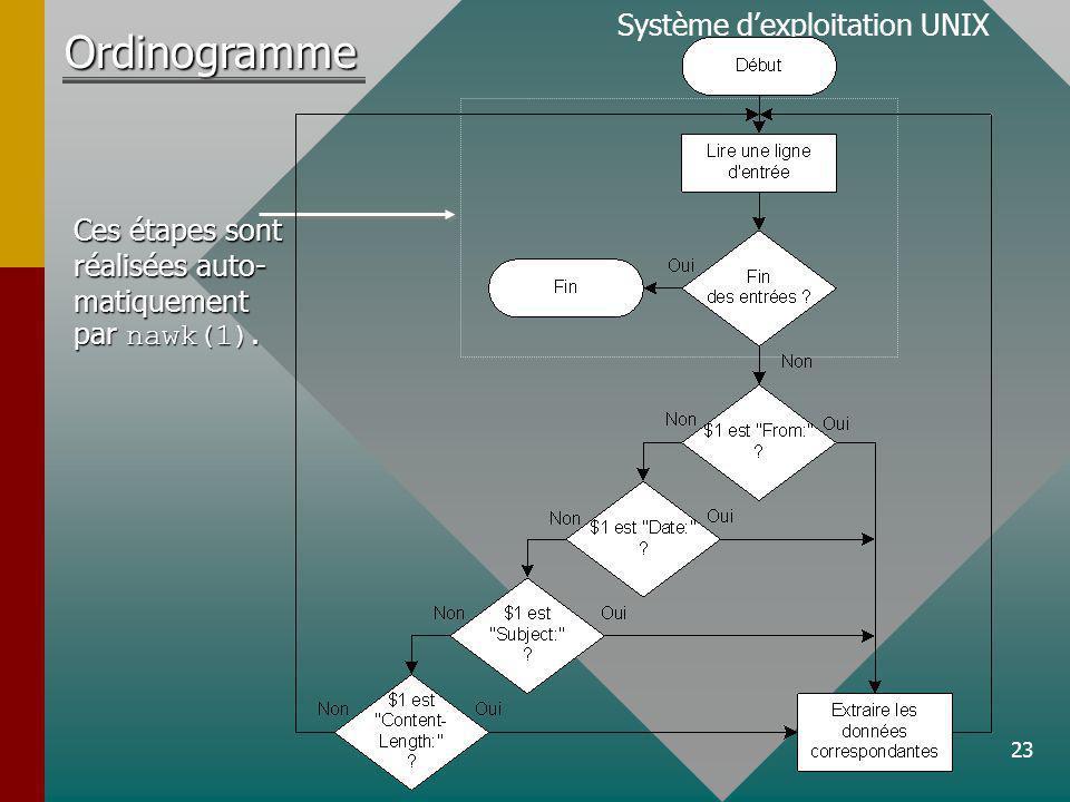 23 Système dexploitation UNIXOrdinogramme Ces étapes sont réalisées auto- matiquement par nawk(1).