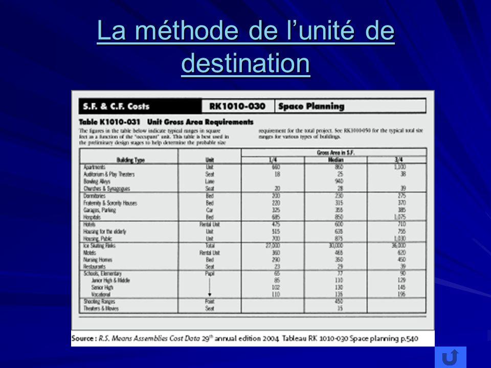 La méthode de lunité de destination La méthode de lunité de destination