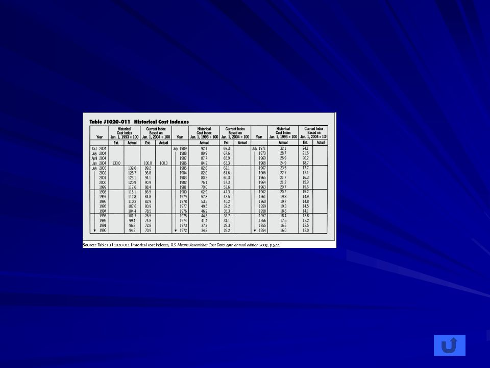 Approche budgétaire avec Uniformat II Modélisation du projet Estimation –Formulaire Formulaire BâtimentAménagementRésumé –Exemple Exemple