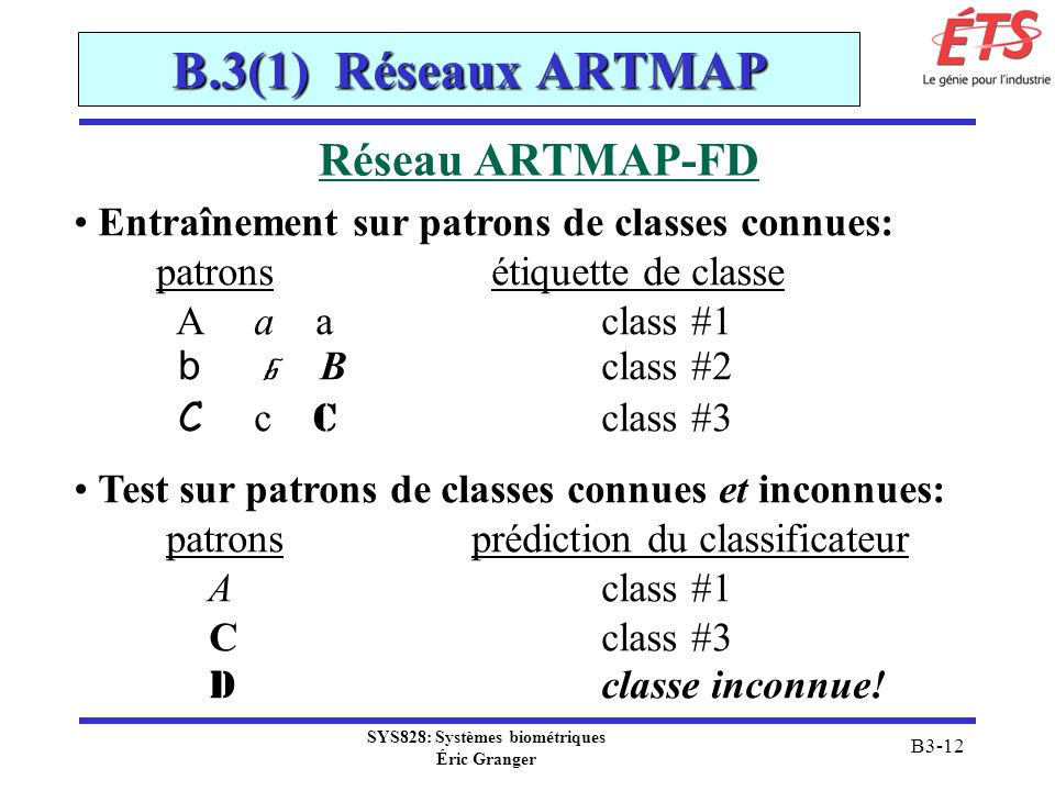 SYS828: Systèmes biométriques Éric Granger B3-12 B.3(1) Réseaux ARTMAP Réseau ARTMAP-FD Entraînement sur patrons de classes connues: patrons étiquette de classe A a a class #1 b b B class #2 C c C class #3 Test sur patrons de classes connues et inconnues: patrons prédiction du classificateur A class #1 C class #3 D classe inconnue!