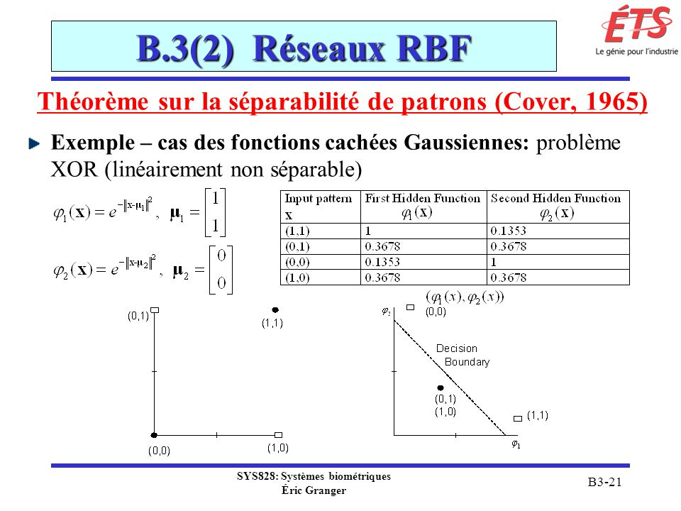 SYS828: Systèmes biométriques Éric Granger B3-21 B.3(2) Réseaux RBF Théorème sur la séparabilité de patrons (Cover, 1965) Exemple – cas des fonctions