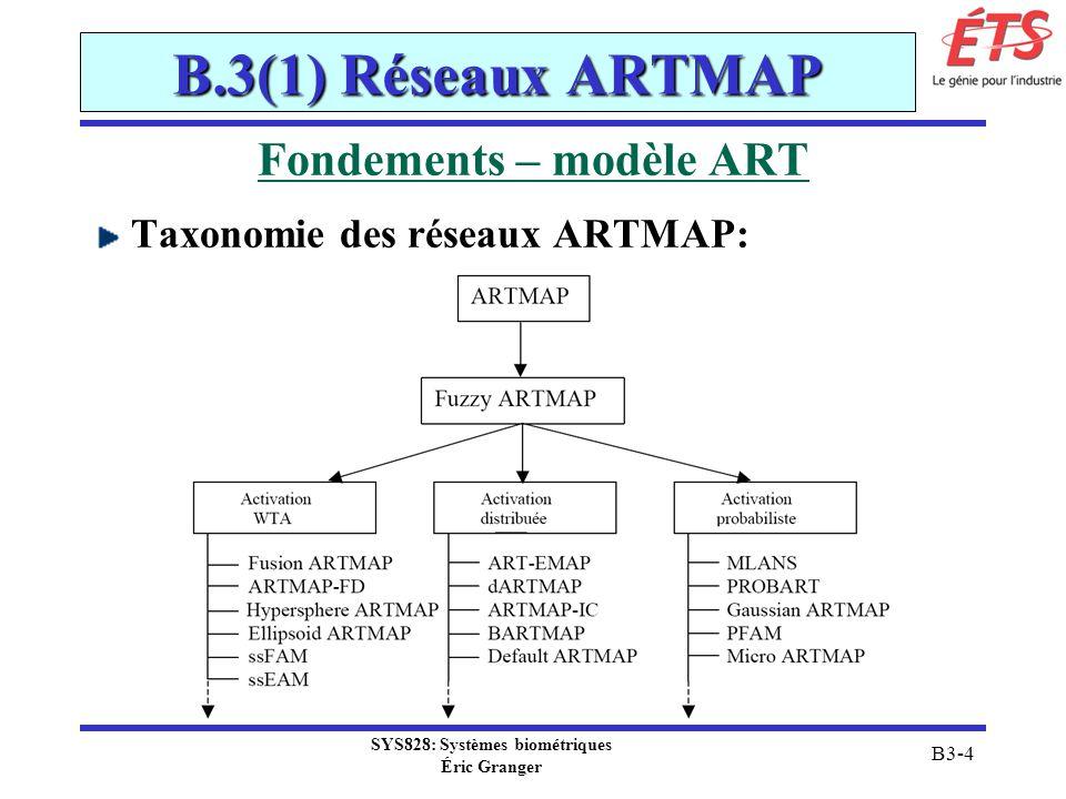 SYS828: Systèmes biométriques Éric Granger B3-65 B.3(2) Réseaux RBF Comparaison MLP vs RBF Processus dapprentissage de paramètres: MLP: tous les paramètres sont appris en même temps, via un processus supervisé global problème doptimisation complexe qui peut converger lentement, et trouver des minimums locaux RBF: les paramètres sont appris en deux étapes 1.centres et dispersions sont apprises par apprentissage non-supervisé (choix sans effectuer une optimisation complexe...) 2.les poids w sont apprises par apprentissage supervisé rapide (solution à un problème linéaire)