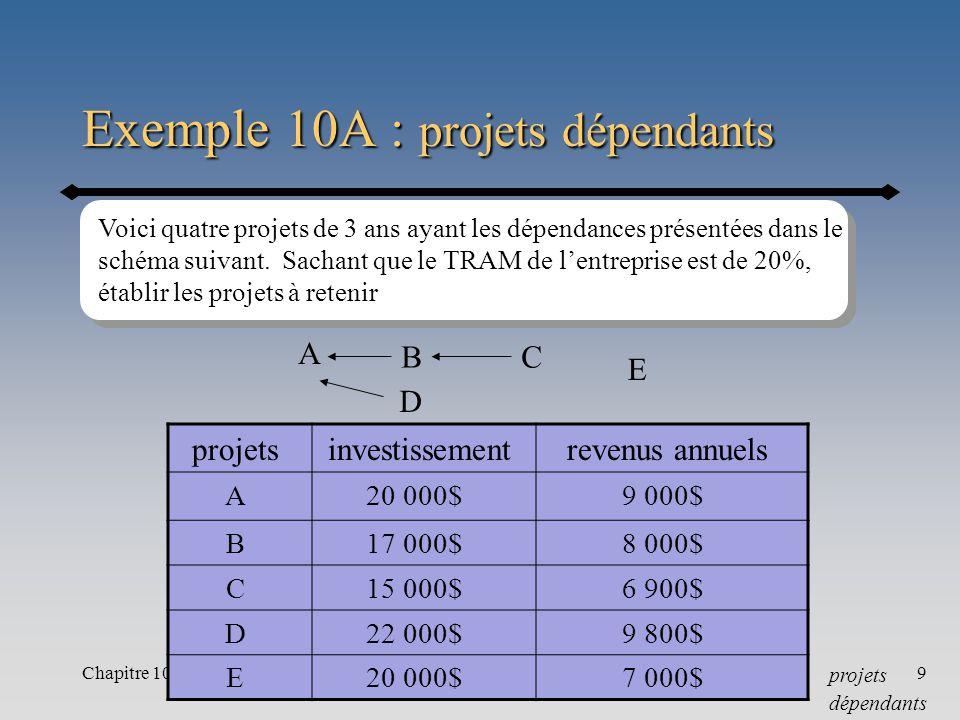 Chapitre 109 Exemple 10A : projets dépendants projetsinvestissementrevenus annuels A20 000$9 000$ B17 000$8 000$ C15 000$6 900$ D22 000$9 800$ E20 000$7 000$ Voici quatre projets de 3 ans ayant les dépendances présentées dans le schéma suivant.