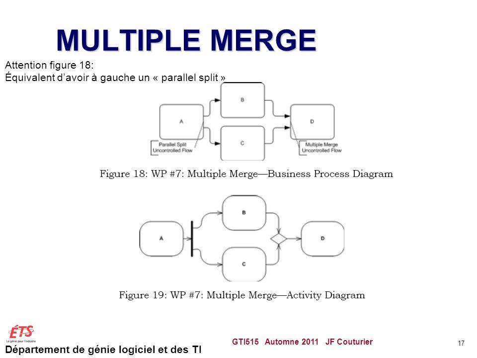 Département de génie logiciel et des TI MULTIPLE MERGE GTI515 Automne 2011 JF Couturier 17 Attention figure 18: Équivalent davoir à gauche un « parallel split »