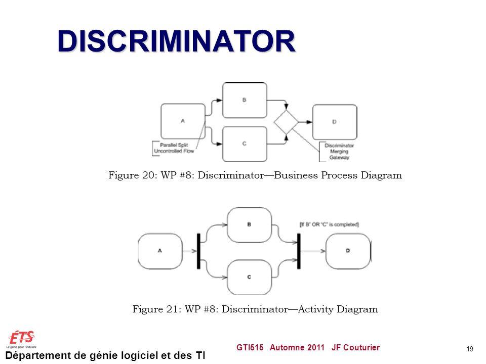 Département de génie logiciel et des TI DISCRIMINATOR GTI515 Automne 2011 JF Couturier 19
