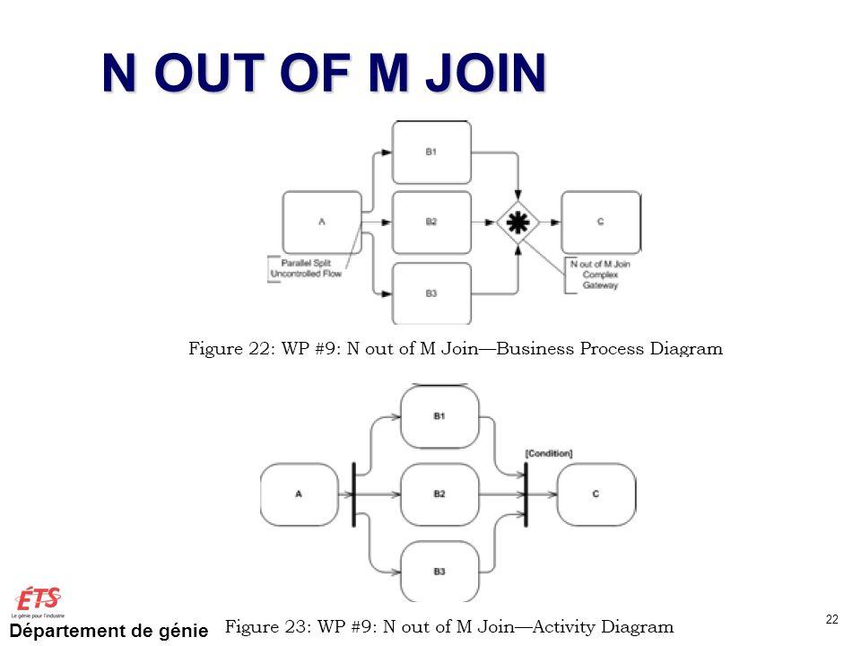 Département de génie logiciel et des TI N OUT OF M JOIN GTI515 Automne 2011 JF Couturier 22