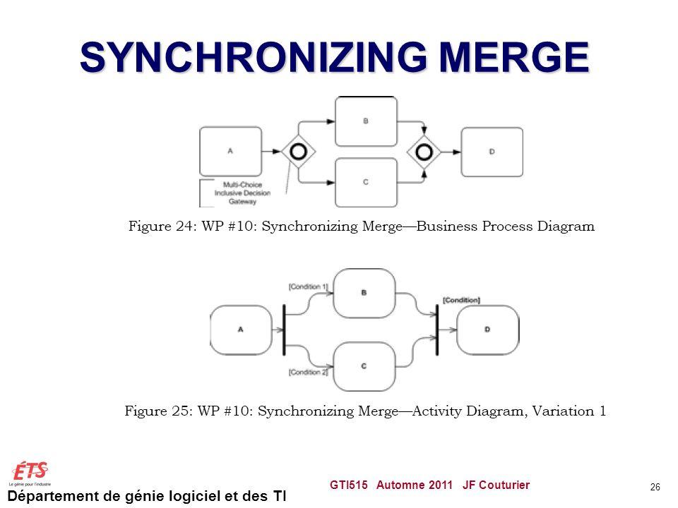 Département de génie logiciel et des TI SYNCHRONIZING MERGE GTI515 Automne 2011 JF Couturier 26