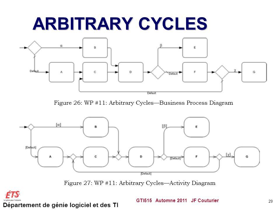 Département de génie logiciel et des TI ARBITRARY CYCLES GTI515 Automne 2011 JF Couturier 29