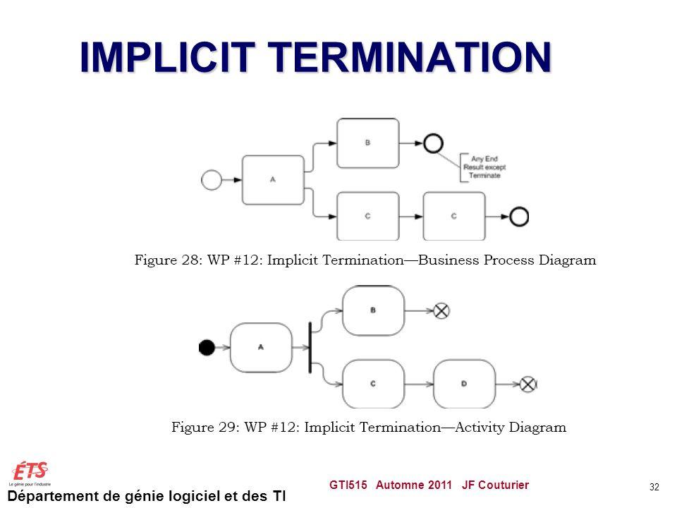 Département de génie logiciel et des TI IMPLICIT TERMINATION GTI515 Automne 2011 JF Couturier 32