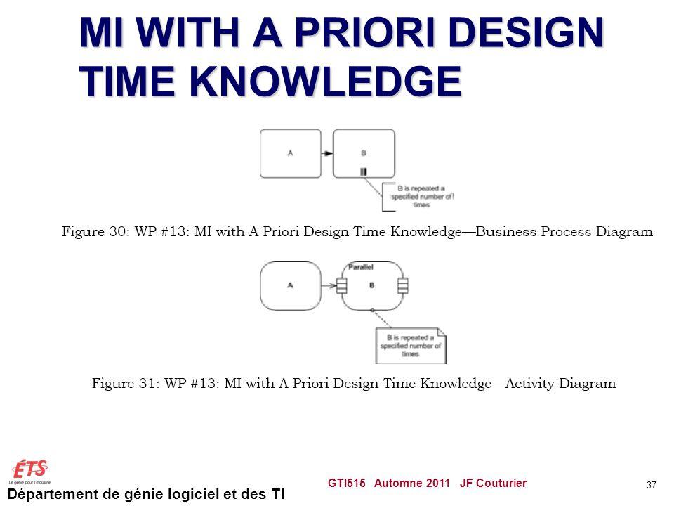 Département de génie logiciel et des TI MI WITH A PRIORI DESIGN TIME KNOWLEDGE GTI515 Automne 2011 JF Couturier 37