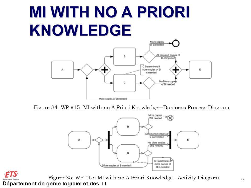 Département de génie logiciel et des TI MI WITH NO A PRIORI KNOWLEDGE GTI515 Automne 2011 JF Couturier 41