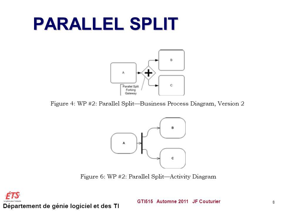 Département de génie logiciel et des TI PARALLEL SPLIT GTI515 Automne 2011 JF Couturier 8