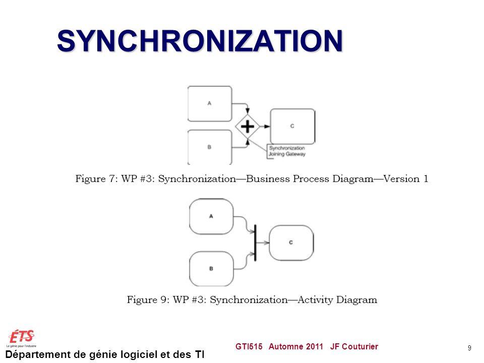 Département de génie logiciel et des TI SYNCHRONIZATION GTI515 Automne 2011 JF Couturier 9