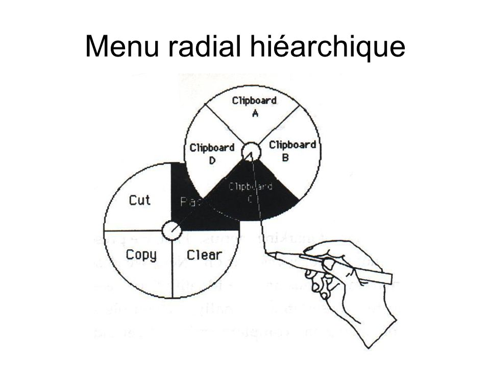 Menu radial hiéarchique