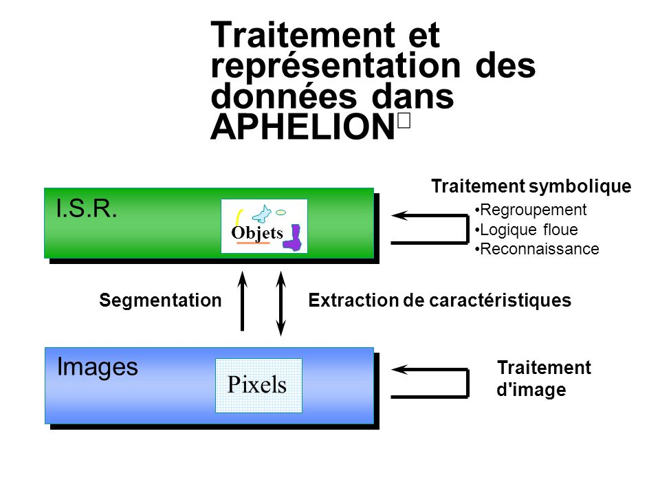 Traitement et représentation des données dans APHELION Traitement d'image Images Pixels I.S.R. Segmentation Objets Extraction de caractéristiques Regr