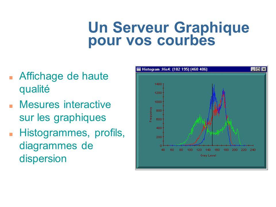 Un Serveur Graphique pour vos courbes n Affichage de haute qualité n Mesures interactive sur les graphiques n Histogrammes, profils, diagrammes de dis