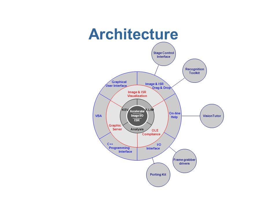La plus importante bibliothèque de traitement dimages n Opérateurs de traitement issus de KBVision 3.2 n Opérateurs issus de X- LIM 3D (Morphologie Mathématique 2D et 3D) n Bibliothèque complète doutils d analyse n Représentation symbolique intermédiaire (ISR)