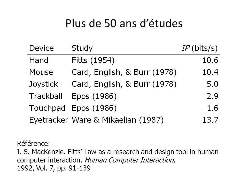 Plus de 50 ans détudes Référence: I. S. MacKenzie. Fitts Law as a research and design tool in human computer interaction. Human Computer Interaction,