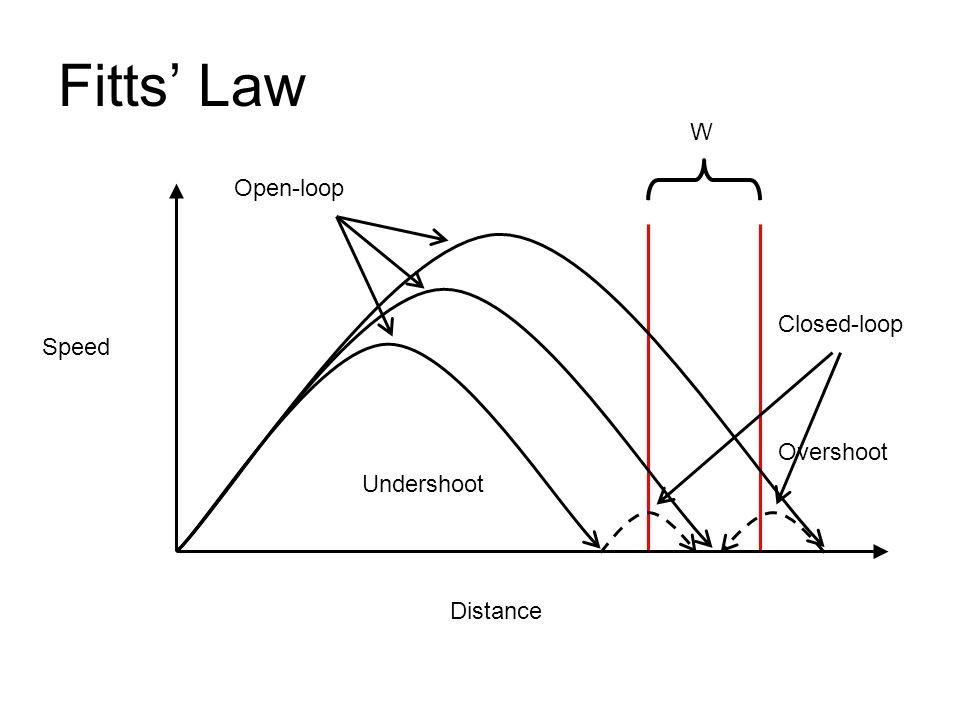Distance Speed Fitts Law W Undershoot Overshoot Open-loop Closed-loop