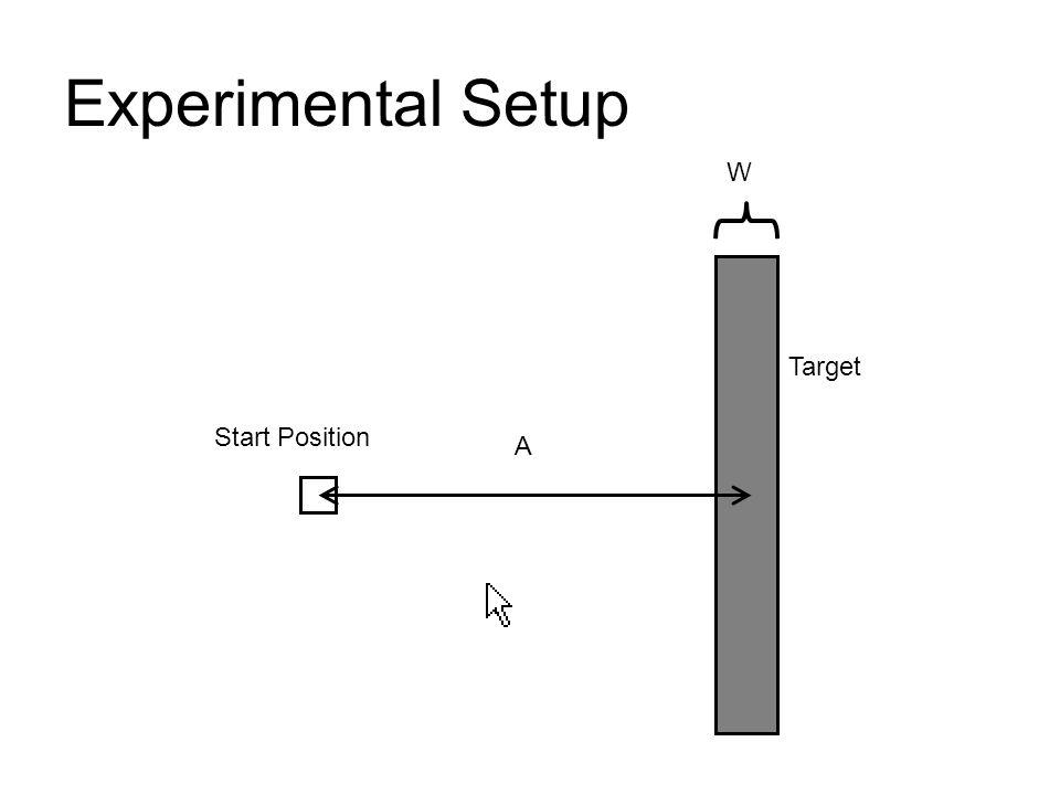 Experimental Setup Target Start Position W A
