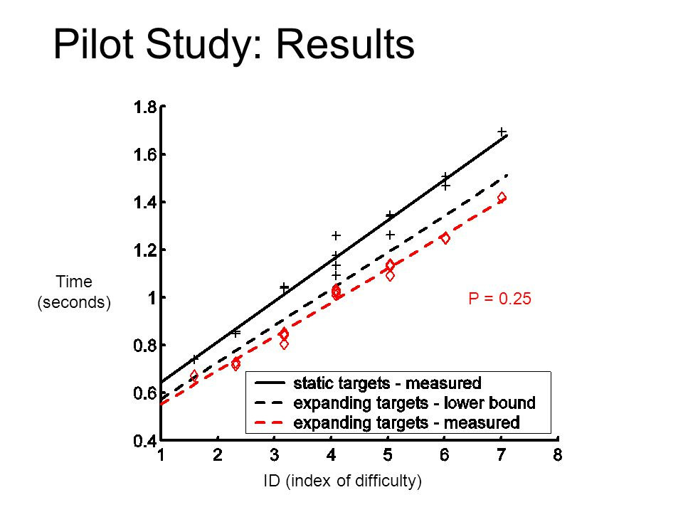 Pilot Study: Results Time (seconds) ID (index of difficulty) P = 0.25