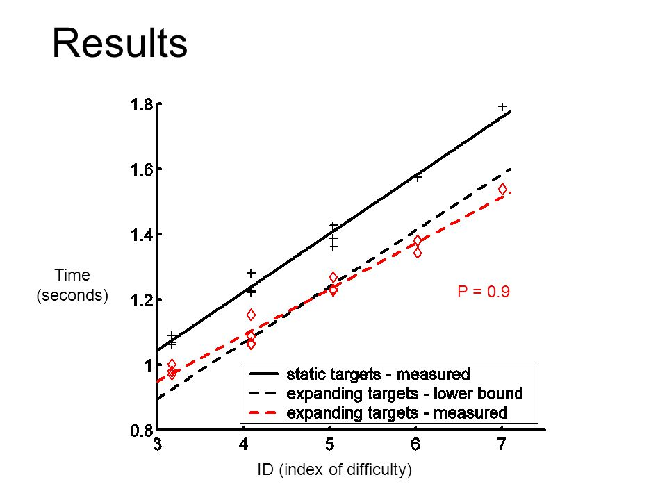 Results Time (seconds) ID (index of difficulty) P = 0.9