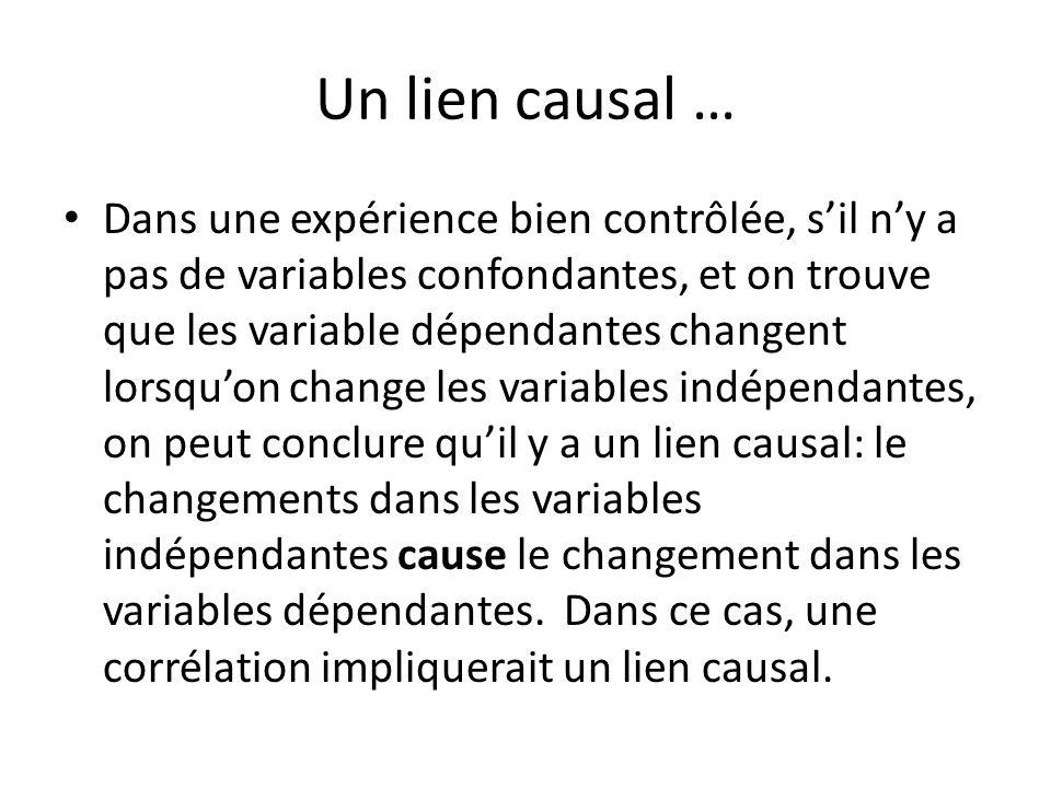 Un lien causal … Dans une expérience bien contrôlée, sil ny a pas de variables confondantes, et on trouve que les variable dépendantes changent lorsqu