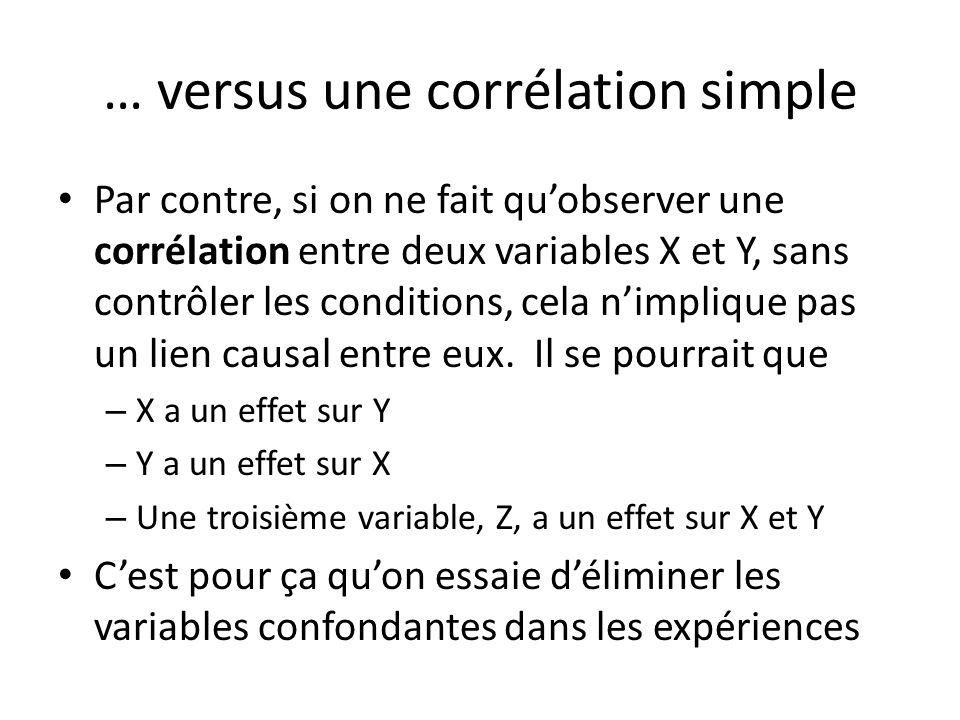 … versus une corrélation simple Par contre, si on ne fait quobserver une corrélation entre deux variables X et Y, sans contrôler les conditions, cela
