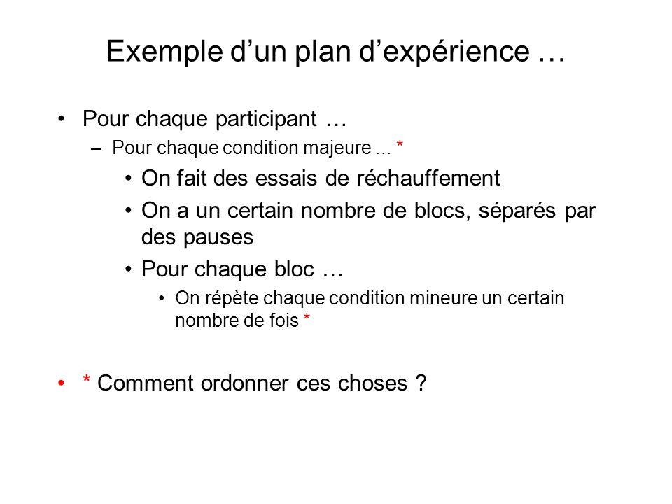 Exemple dun plan dexpérience … Pour chaque participant … –Pour chaque condition majeure... * On fait des essais de réchauffement On a un certain nombr