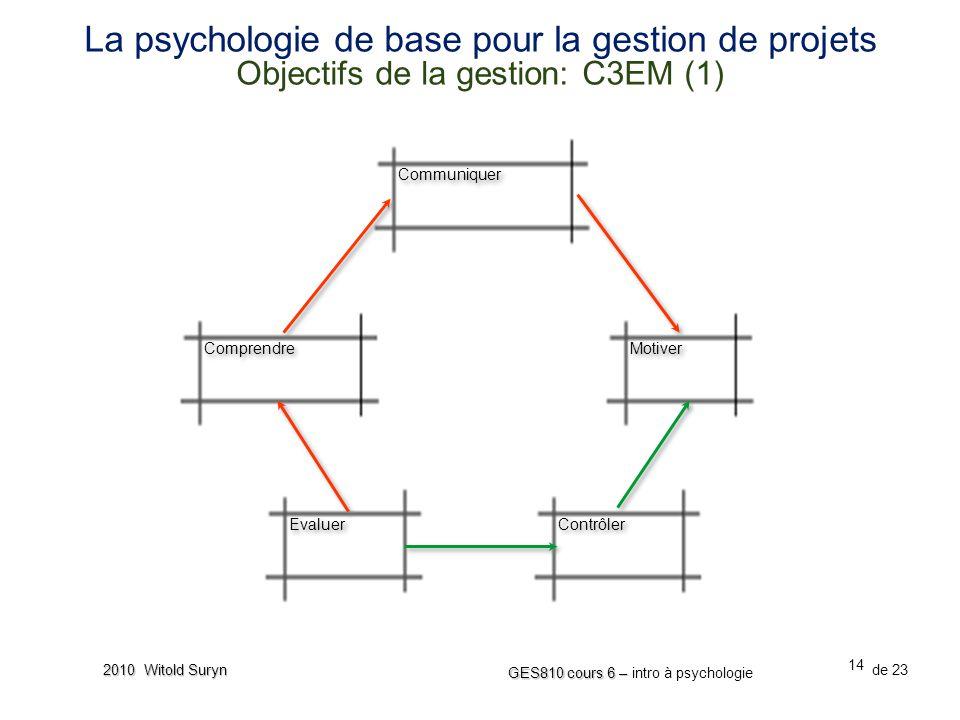 14 GES810 cours 6 – GES810 cours 6 – intro à psychologie de 23 2010 Witold Suryn La psychologie de base pour la gestion de projets Objectifs de la gestion: C3EM (1) Comprendre Communiquer Contrôler Evaluer Motiver