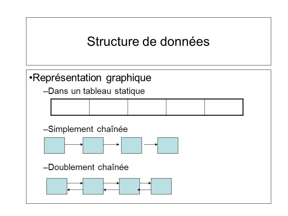 Représentation graphique –Dans un tableau statique –Simplement chaînée –Doublement chaînée Structure de données