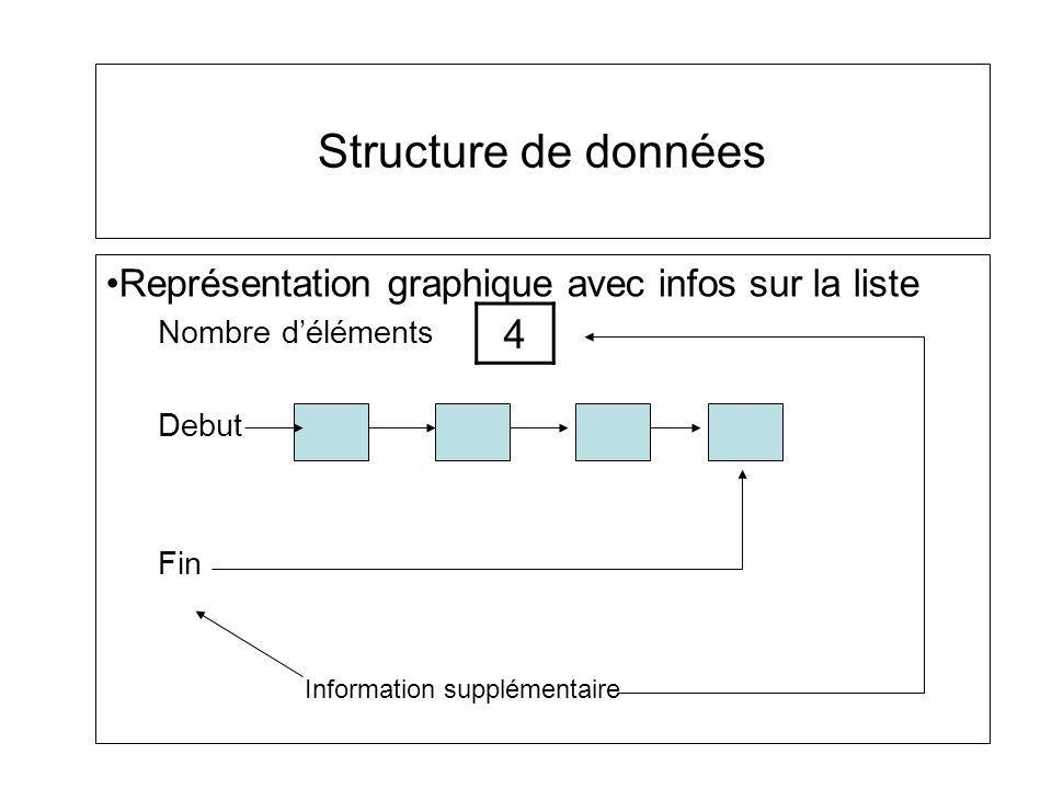 Représentation graphique avec infos sur la liste Nombre déléments Debut Fin Information supplémentaire 4